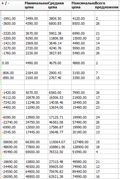 Сводные данные по предложениям конкурентам