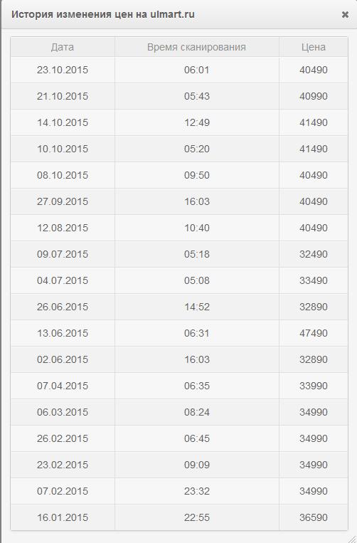 История цен в магазине - Competera