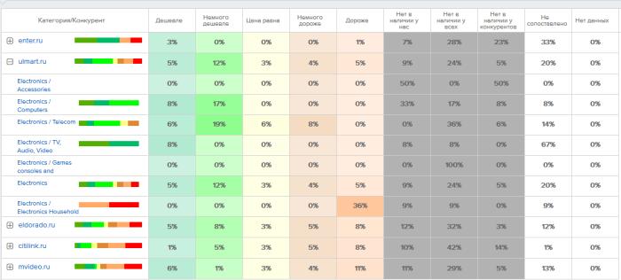 Категорийный отчет в разрезе конкурентов