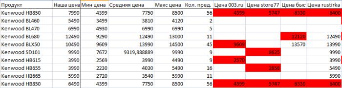 Отчет по ценам с Яндекс- Маркета, версия 2