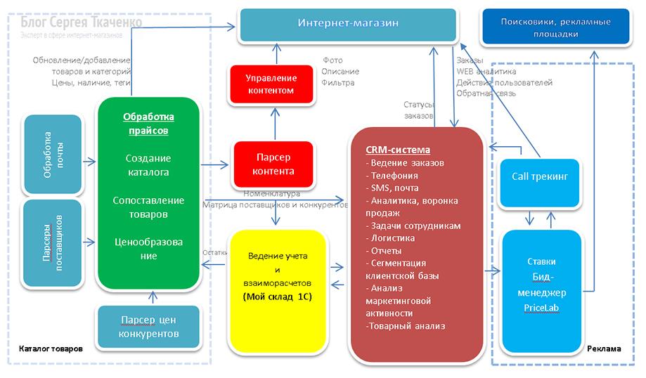Карта автоматизации интернет-магазина