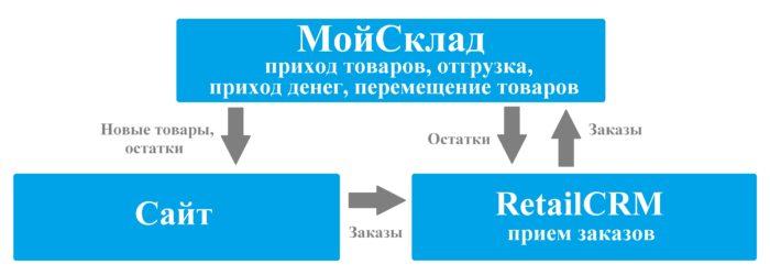взаимодействие МойСклад и retailCRM