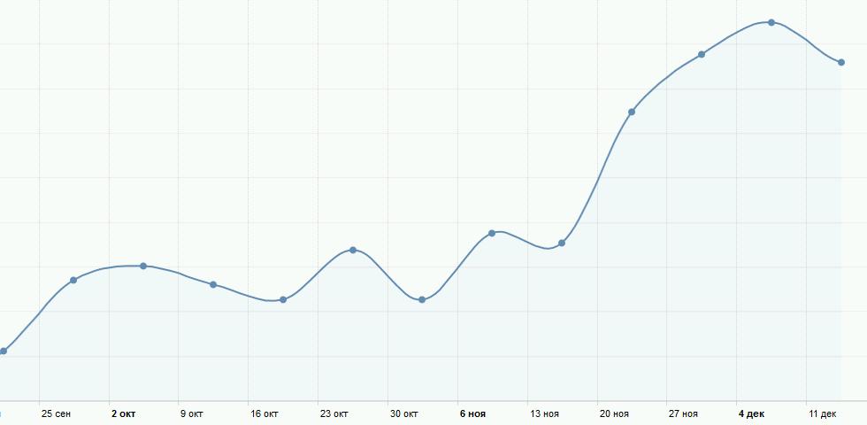 График повторных продаж