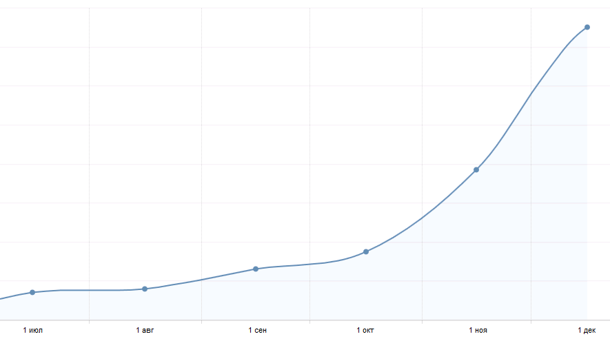 Рост повторный продаж по месяцам
