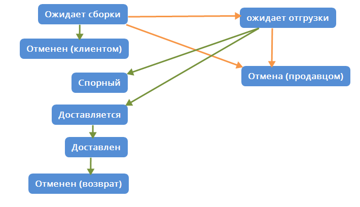 Схема статусов и их переходов в OZON
