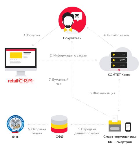 Схема взаимодействия retailCRM с Комтет-Касса
