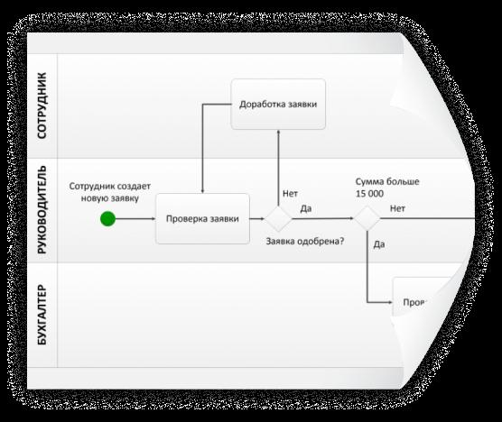 Готовая схема и описание бизнес‑процессов на выбор